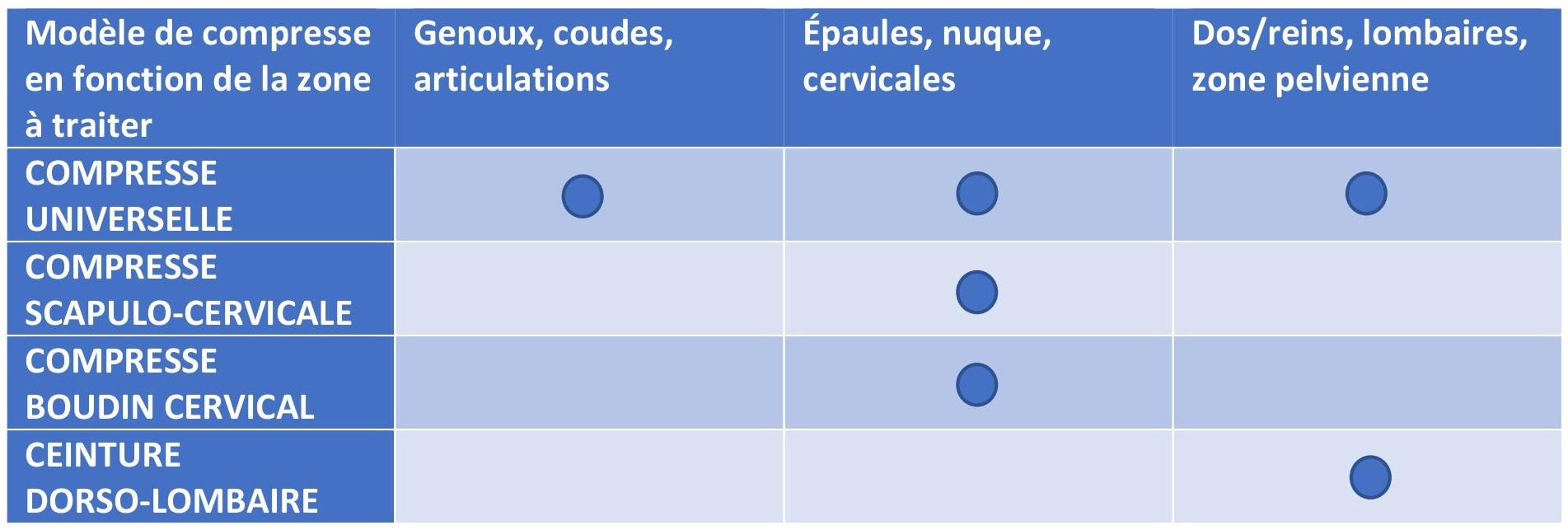 Tableau d affectation compresses